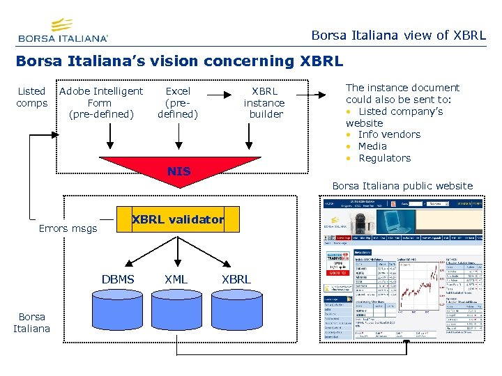 Borsa Italiana view of XBRL Borsa Italiana's vision concerning XBRL Listed comps Adobe Intelligent