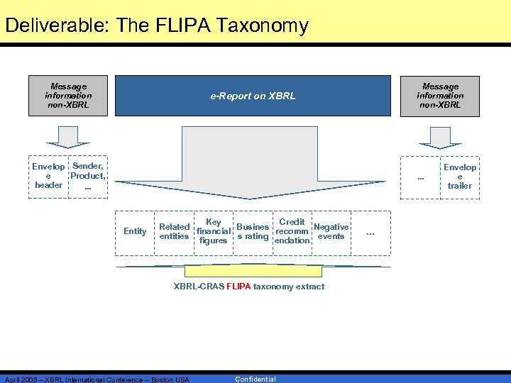 Deliverable: The FLIPA Taxonomy Message information non-XBRL e-Report on XBRL Envelop Sender, e Product,