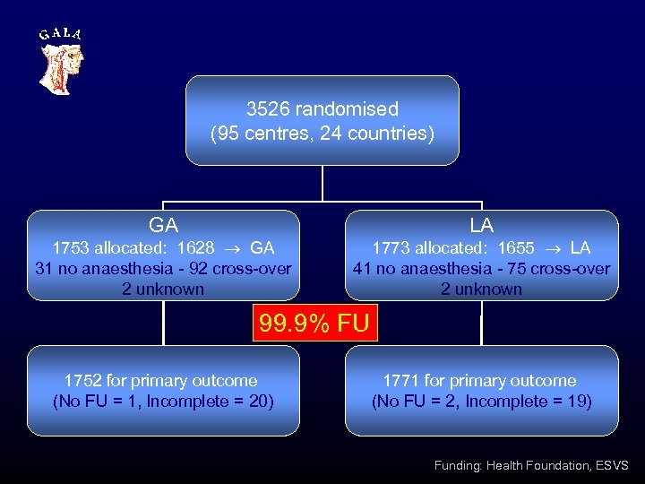 3526 randomised (95 centres, 24 countries) GA 1753 allocated: 1628 GA 31 no anaesthesia