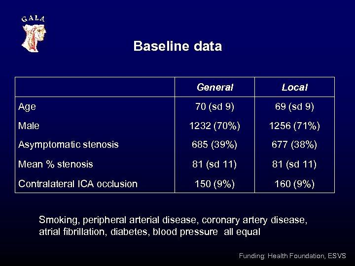 Baseline data General Local Age 70 (sd 9) 69 (sd 9) Male 1232 (70%)