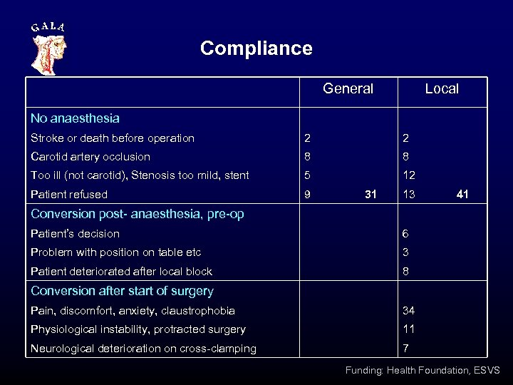 Compliance General Local No anaesthesia Stroke or death before operation 2 2 Carotid artery