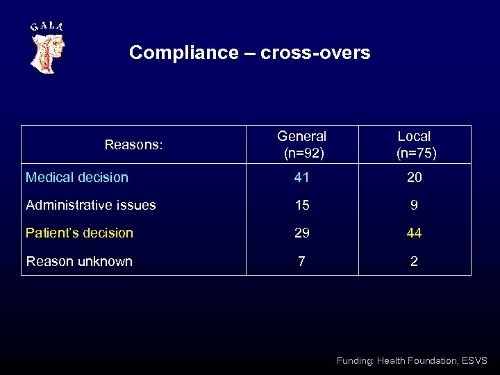 Compliance – cross-overs General (n=92) Local (n=75) Medical decision 41 20 Administrative issues 15