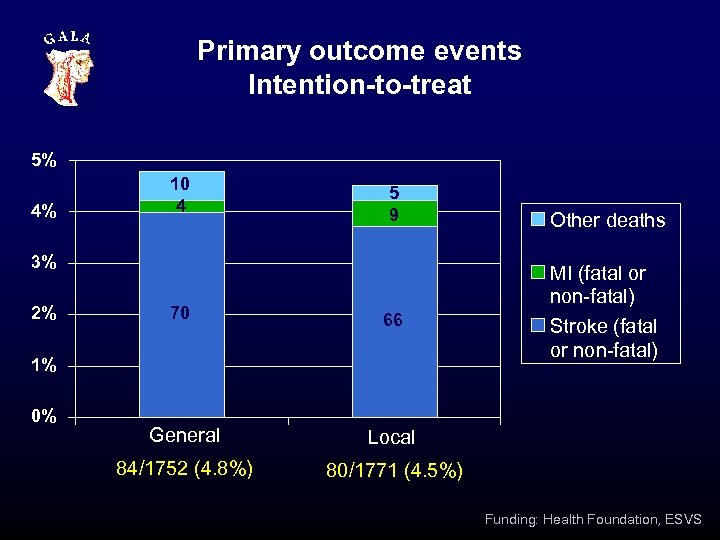 Primary outcome events Intention-to-treat 5% 4% 10 4 5 9 3% 2% 70 66