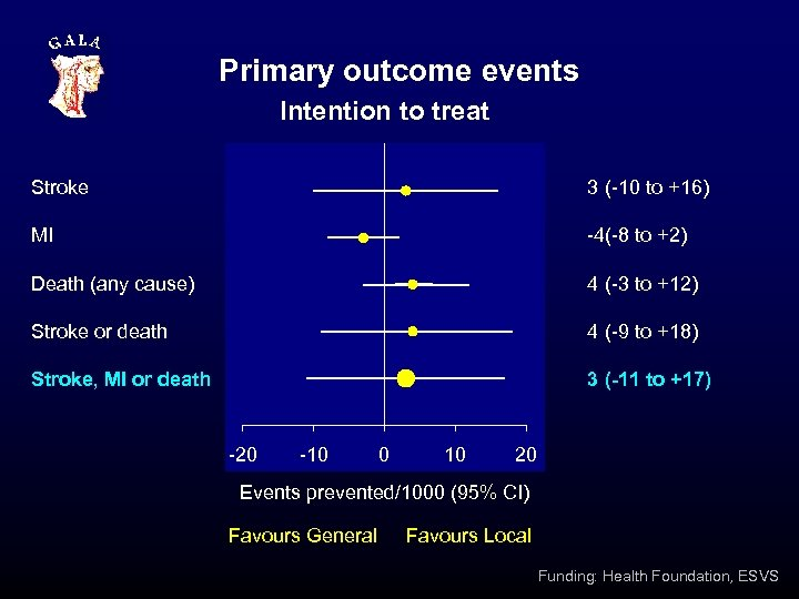 Primary outcome events Intention to treat Stroke 3 (-10 to +16) MI -4(-8 to