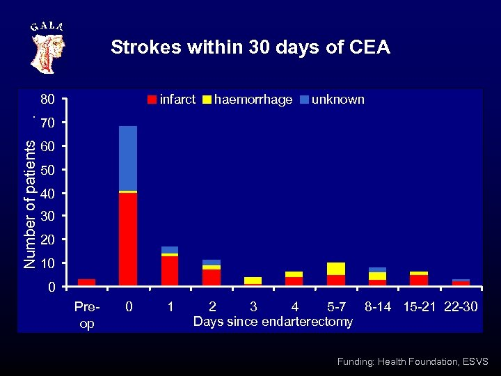 Strokes within 30 days of CEA . infarct haemorrhage unknown 70 Number of patients