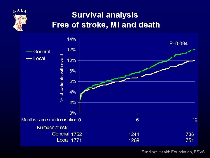 Survival analysis Free of stroke, MI and death Funding: Health Foundation, ESVS