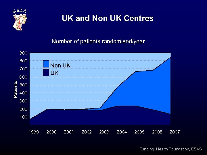 UK and Non UK Centres Number of patients randomised/year 900 800 Non UK UK