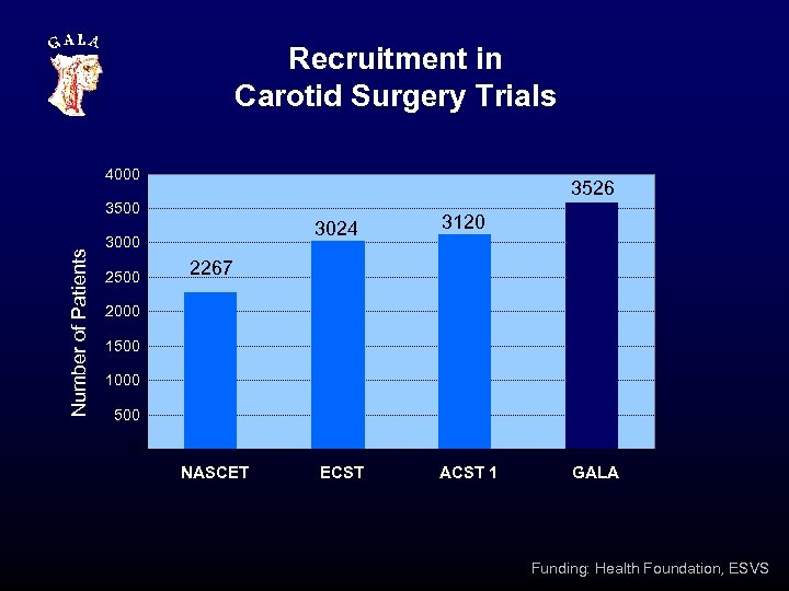 Recruitment in Carotid Surgery Trials 4000 3526 Number of Patients 3500 3024 3000 2500