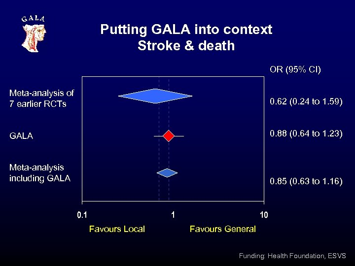 Putting GALA into context Stroke & death OR (95% CI) Meta-analysis of 7 earlier