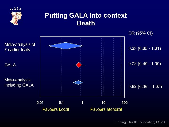 Putting GALA into context Death OR (95% CI) Meta-analysis of 7 earlier trials 0.