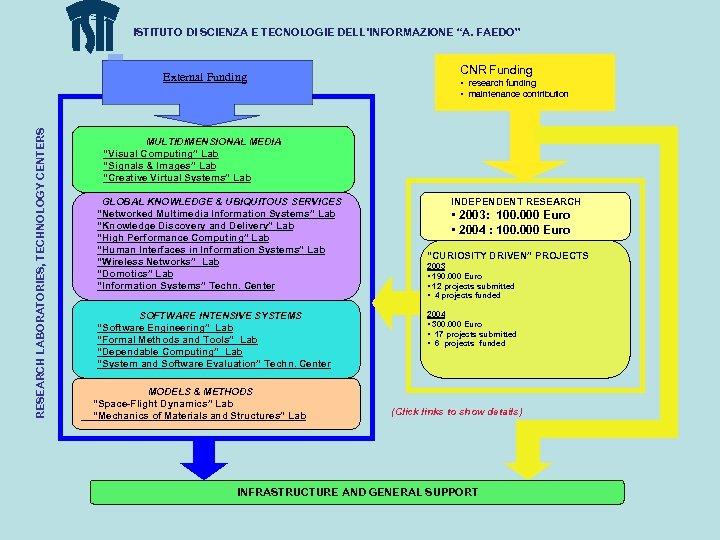 """ISTITUTO DI SCIENZA E TECNOLOGIE DELL'INFORMAZIONE """"A. FAEDO"""" RESEARCH LABORATORIES, TECHNOLOGY CENTERS External Funding"""
