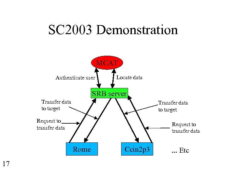 SC 2003 Demonstration MCAT Authenticate user Locate data SRB server Transfer data to target