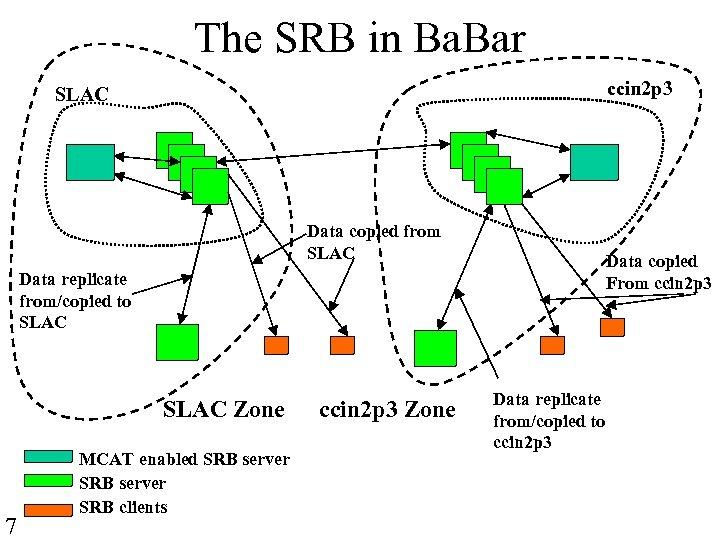 The SRB in Ba. Bar ccin 2 p 3 SLAC Data copied from SLAC