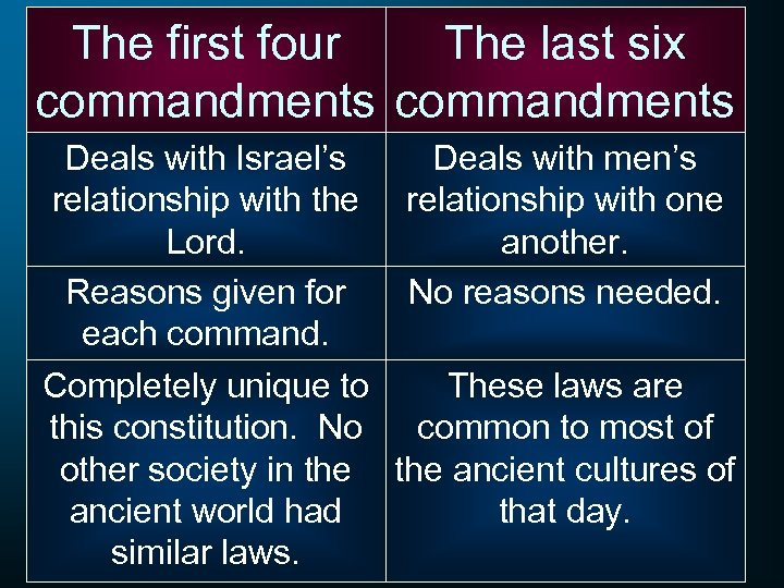 The first four The last six commandments Deals with Israel's Deals with men's relationship