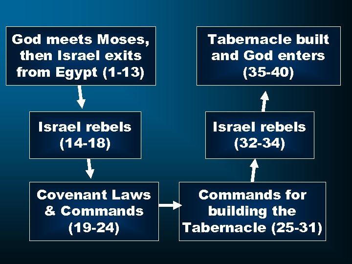 God meets Moses, then Israel exits from Egypt (1 -13) Israel rebels (14 -18)