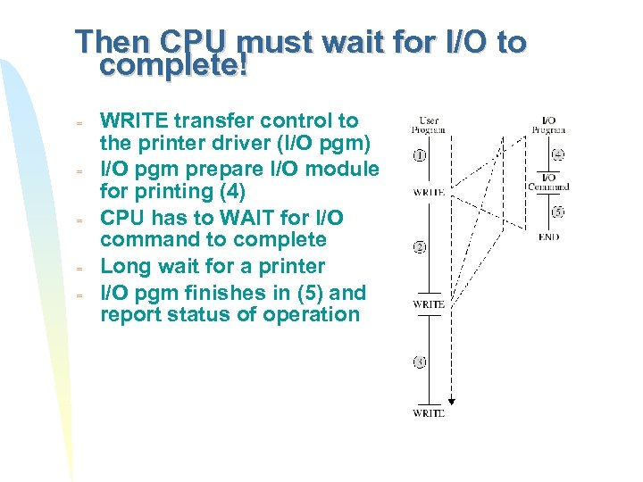 Then CPU must wait for I/O to complete! = = = WRITE transfer control