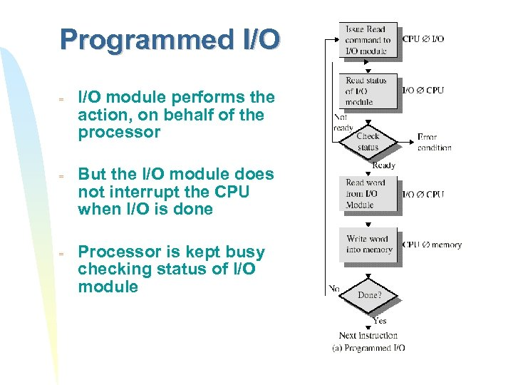 Programmed I/O = = = I/O module performs the action, on behalf of the