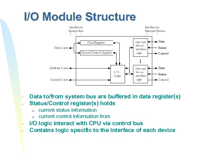 I/O Module Structure = = Data to/from system bus are buffered in data register(s)