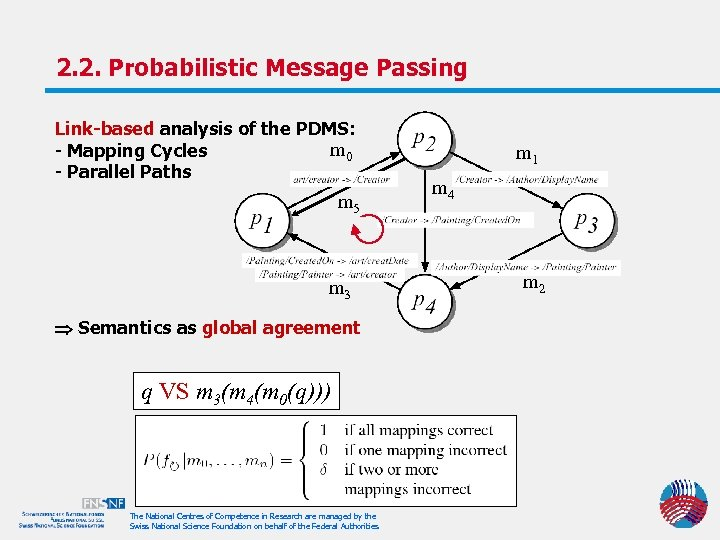 2. 2. Probabilistic Message Passing Link-based analysis of the PDMS: m 0 - Mapping