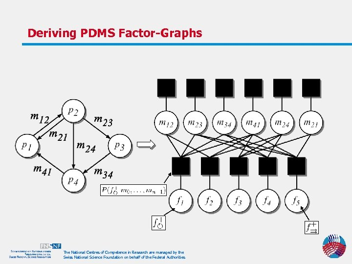 Deriving PDMS Factor-Graphs The National Centres of Competence in Research are managed by the