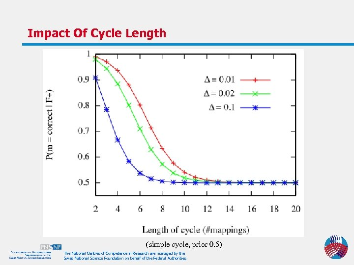 Impact Of Cycle Length (simple cycle, prior 0. 5) The National Centres of Competence