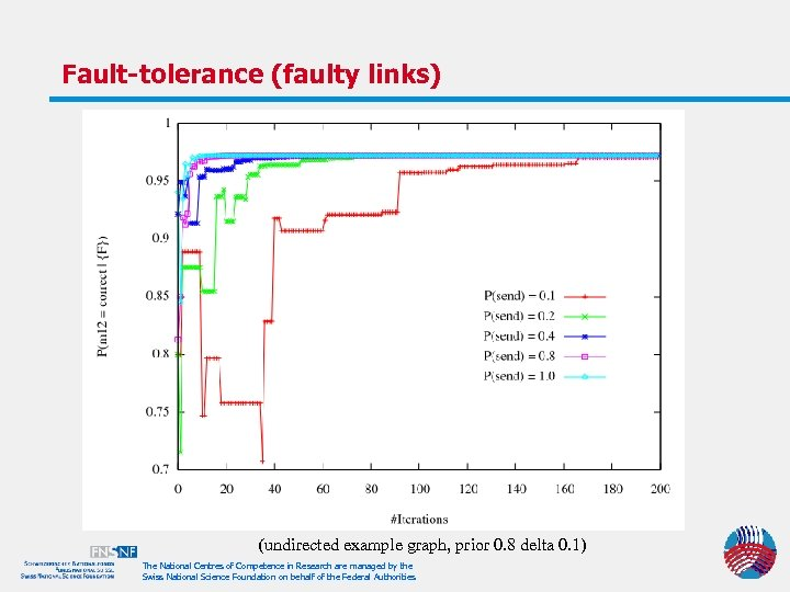Fault-tolerance (faulty links) (undirected example graph, prior 0. 8 delta 0. 1) The National