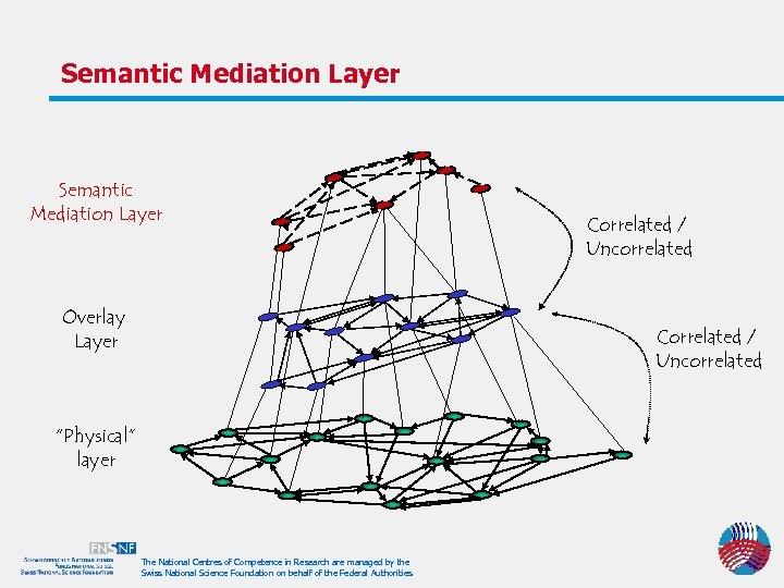 "Semantic Mediation Layer Overlay Layer Correlated / Uncorrelated ""Physical"" layer The National Centres of"