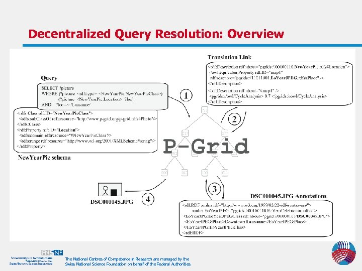 Decentralized Query Resolution: Overview The National Centres of Competence in Research are managed by