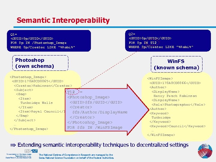 Semantic Interoperability Q 1= <GUID>$p/GUID</GUID> FOR $p IN /Photoshop_Image WHERE $p/Creator LIKE
