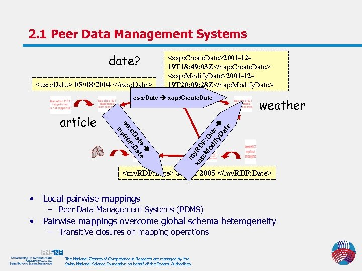 2. 1 Peer Data Management Systems date? <es: c. Date> 05/08/2004 </es: c. Date>