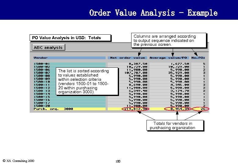 Order Value Analysis - Example Columns are arranged according to output sequence indicated on