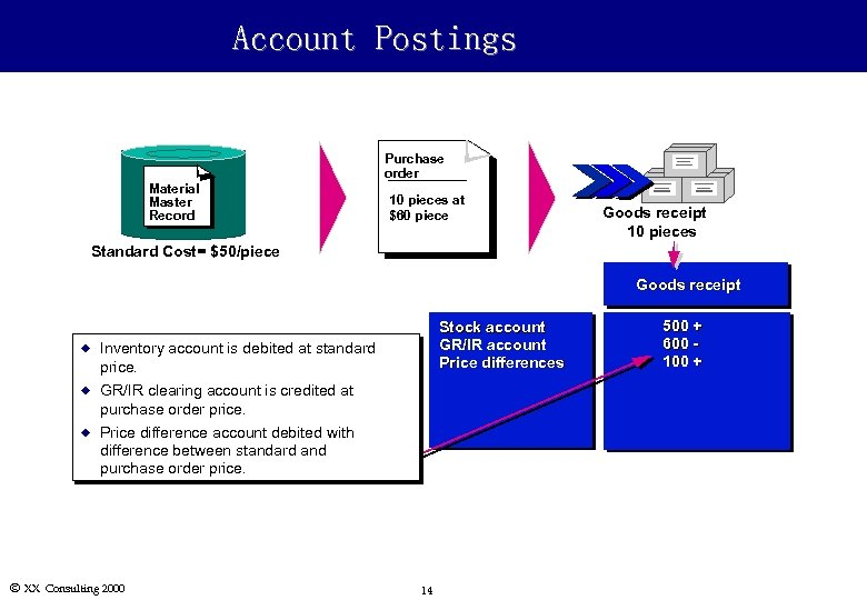 Account Postings Material Master Record Purchase order 10 pieces at $60 piece Goods receipt