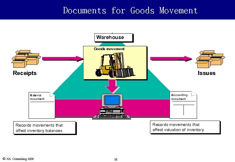 Documents for Goods Movement Warehouse Goods movement Receipts Issues Accounting document Material document Records