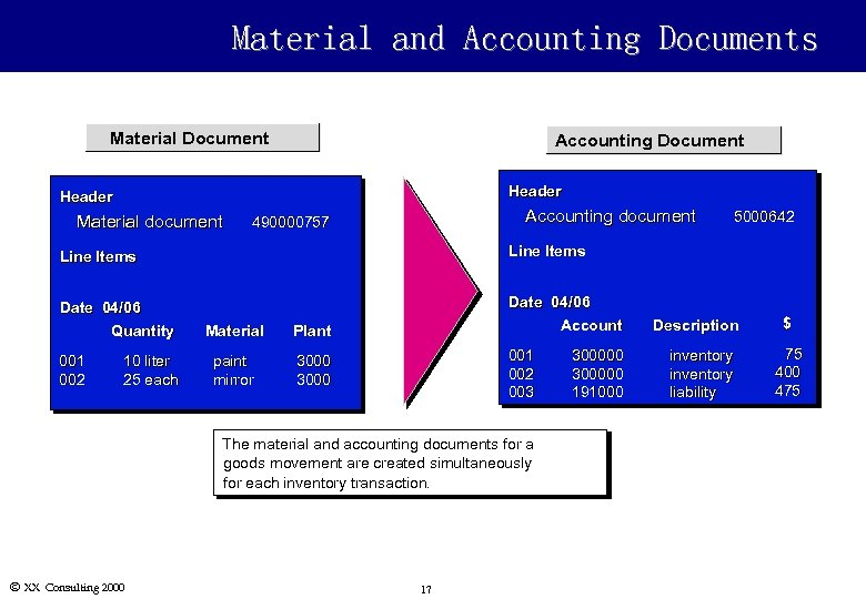 Material and Accounting Documents Material Document Accounting Document Header Material document Accounting document 490000757