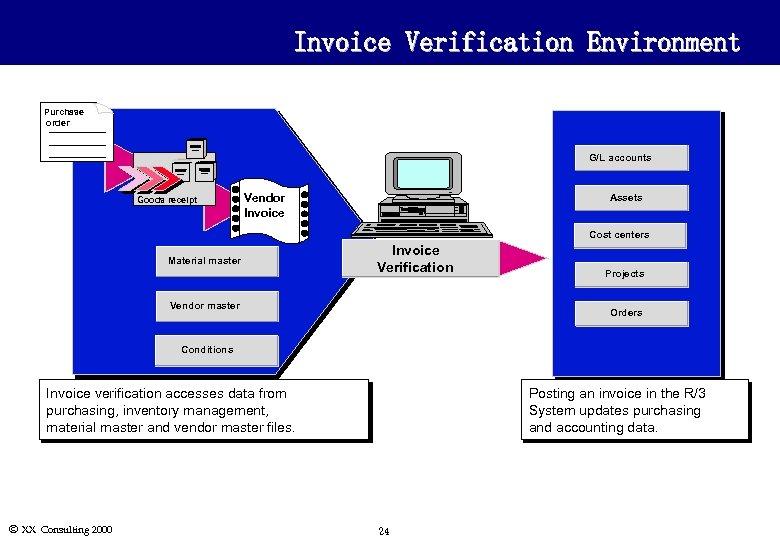 Invoice Verification Environment Purchase order G/L accounts Goods receipt Vendor Invoice Assets Cost centers