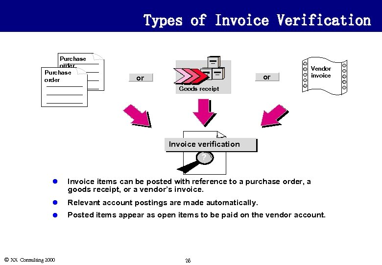 Types of Invoice Verification Purchase order or or Vendor invoice Goods receipt Invoice verification