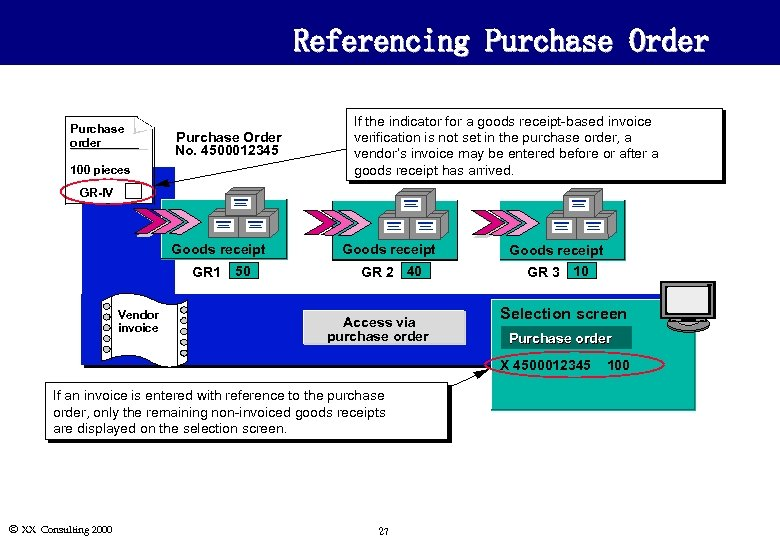 Referencing Purchase Order Purchase order Purchase Order No. 4500012345 100 pieces If the indicator