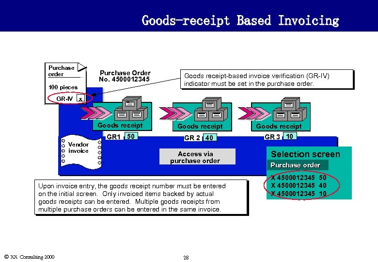 Goods-receipt Based Invoicing Purchase order Purchase Order No. 4500012345 100 pieces GR-IV Goods receipt-based