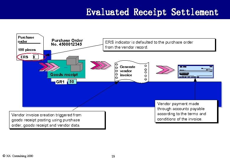 Evaluated Receipt Settlement Purchase order Purchase Order No. 4500012345 100 pieces ERS indicator is