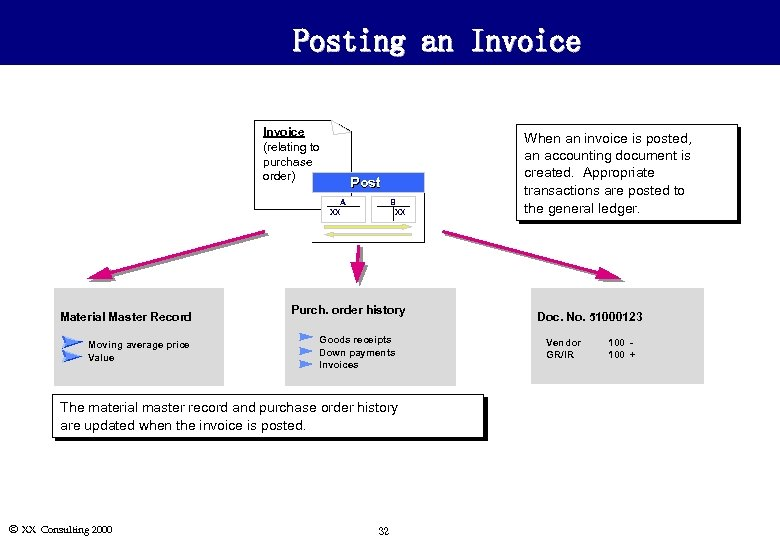 Posting an Invoice (relating to purchase order) Post A XX Material Master Record Moving