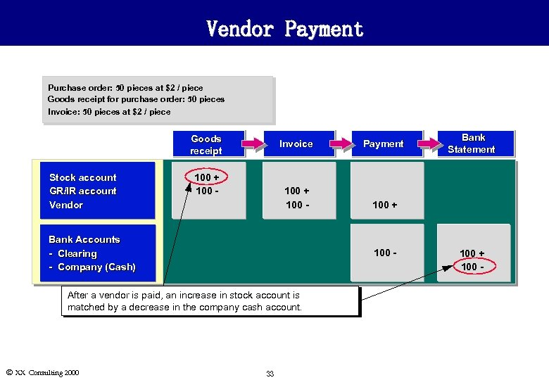 Vendor Payment Purchase order: 50 pieces at $2 / piece Goods receipt for purchase
