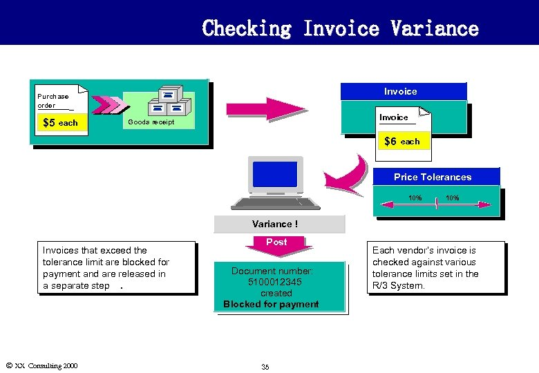 Checking Invoice Variance Invoice Purchase order $5 each Invoice Goods receipt $6 each Price