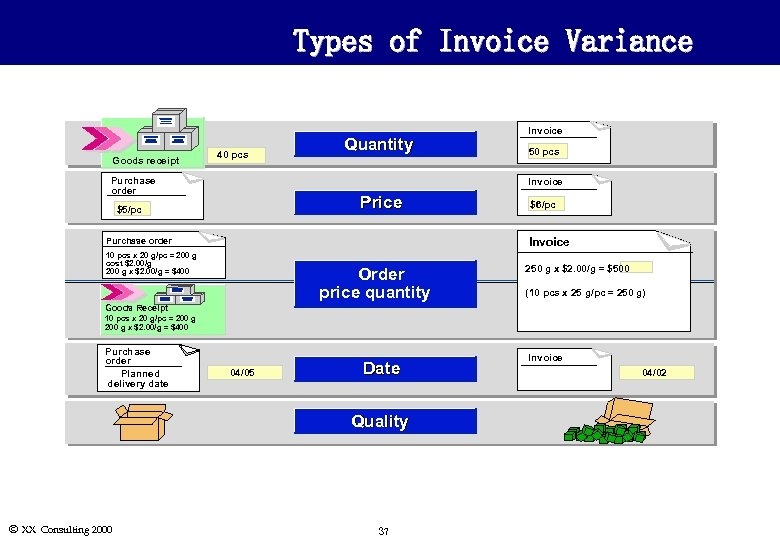Types of Invoice Variance Goods receipt 40 pcs Purchase order Quantity Invoice 50 pcs