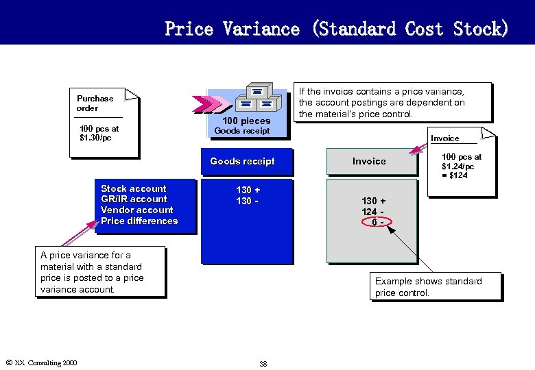 Price Variance (Standard Cost Stock) Purchase order 100 pcs at $1. 30/pc 100 pieces