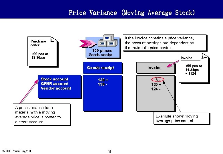 Price Variance (Moving Average Stock) Purchase order 100 pcs at $1. 30/pc 100 pieces