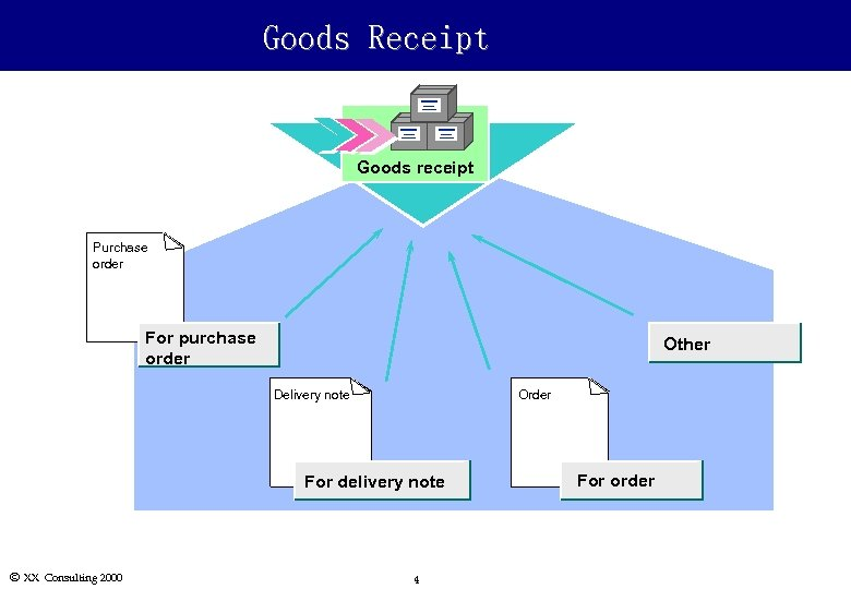 Goods Receipt Goods receipt Purchase order For purchase order Other Delivery note Order For