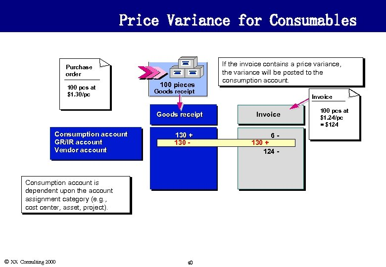 Price Variance for Consumables Purchase order 100 pcs at $1. 30/pc 100 pieces Goods