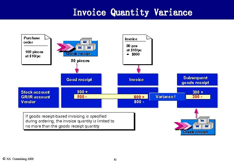 Invoice Quantity Variance Purchase order 100 pieces at $10/pc Invoice 80 pcs at $10/pc