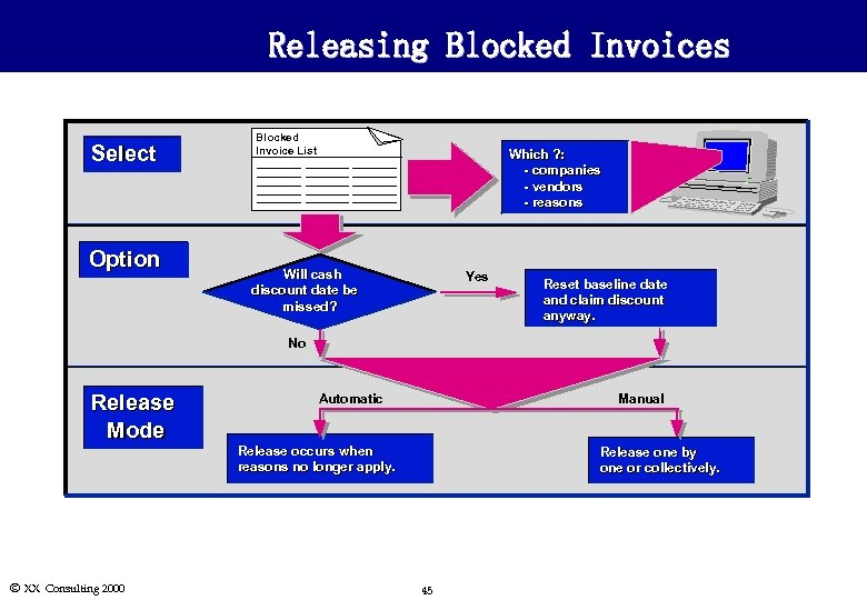 Releasing Blocked Invoices Select Option Blocked Invoice List Which ? : - companies -