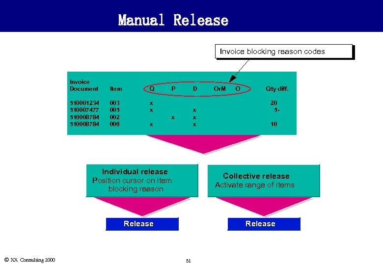 Manual Release Invoice blocking reason codes Invoice Document Item Q 510001234 510007477 510008784 003